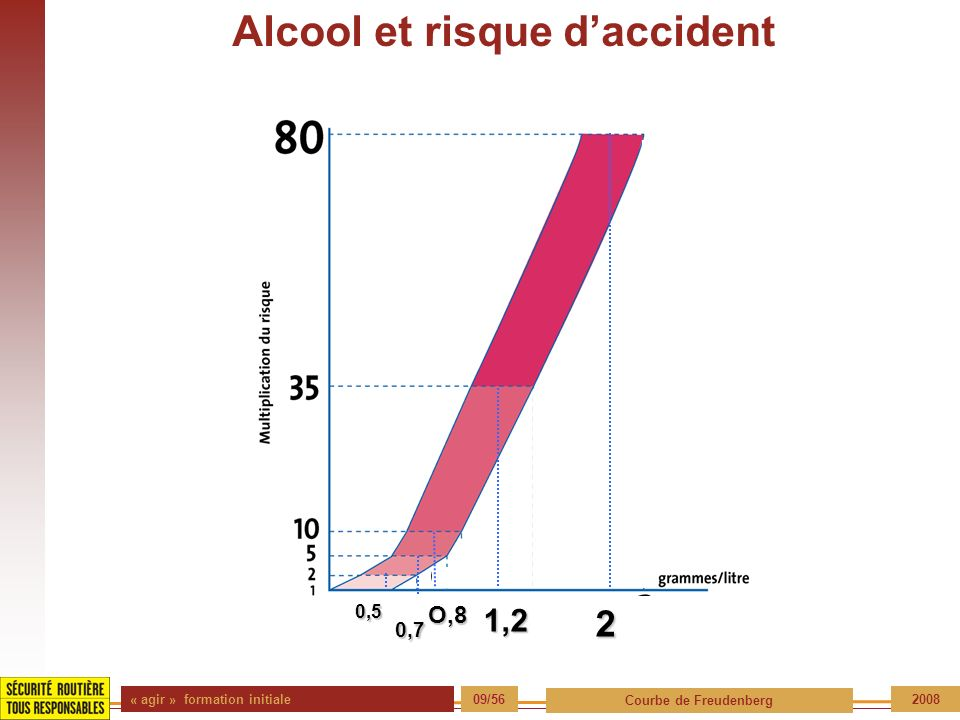 « agir » formation initiale 20/56 Source 2008 Soyez prudent.