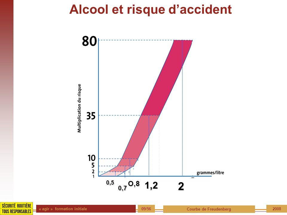 « agir » formation initiale 09/56 Courbe de Freudenberg 2008 Alcool et risque daccidentO,5 0,5 0,7 O,81,22
