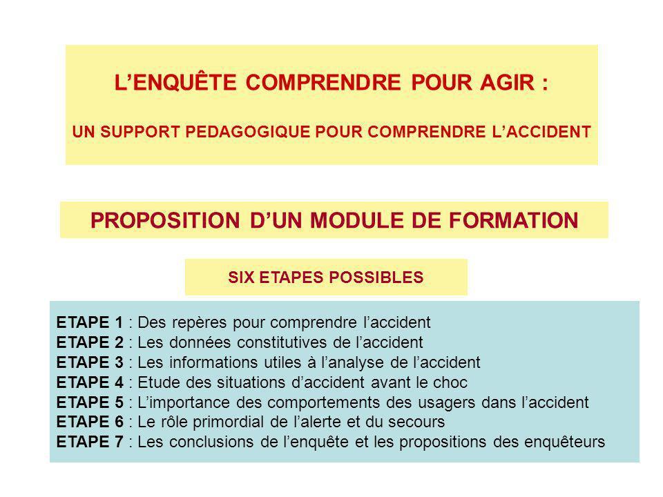 LENQUÊTE COMPRENDRE POUR AGIR : UN SUPPORT PEDAGOGIQUE POUR COMPRENDRE LACCIDENT PROPOSITION DUN MODULE DE FORMATION SIX ETAPES POSSIBLES ETAPE 1 : Des repères pour comprendre laccident ETAPE 2 : Les données constitutives de laccident ETAPE 3 : Les informations utiles à lanalyse de laccident ETAPE 4 : Etude des situations daccident avant le choc ETAPE 5 : Limportance des comportements des usagers dans laccident ETAPE 6 : Le rôle primordial de lalerte et du secours ETAPE 7 : Les conclusions de lenquête et les propositions des enquêteurs