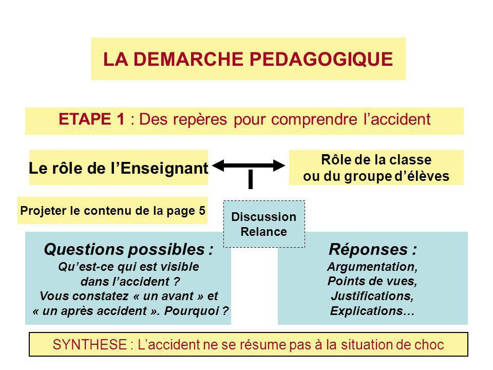 ETAPE 1 : Des repères pour comprendre laccident LA DEMARCHE PEDAGOGIQUE Le rôle de lEnseignant Projeter le contenu de la page 5 Rôle de la classe ou du groupe délèves Questions possibles : Quest-ce qui est visible dans laccident .