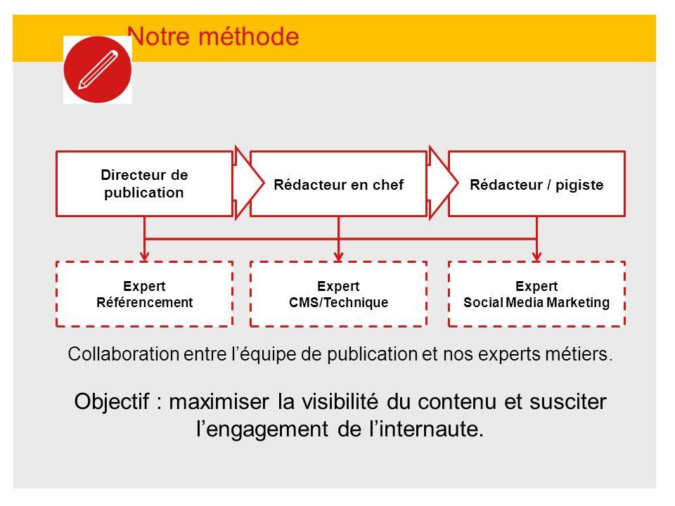 Rédacteur / pigiste Notre méthode Collaboration entre léquipe de publication et nos experts métiers. Objectif : maximiser la visibilité du contenu et