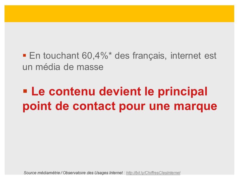 En touchant 60,4%* des français, internet est un média de masse Le contenu devient le principal point de contact pour une marque Source médiamétrie /