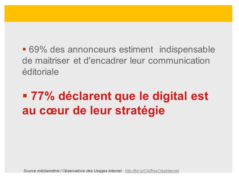 69% des annonceurs estiment indispensable de maitriser et d'encadrer leur communication éditoriale 77% déclarent que le digital est au cœur de leur st