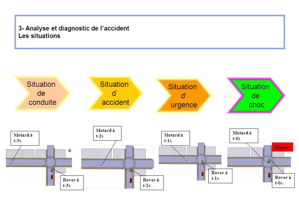 3- Analyse et diagnostic de laccident Les situations Situation de conduite Situation d accident Situation d urgence Situation de choc Motard à t-3s Mo