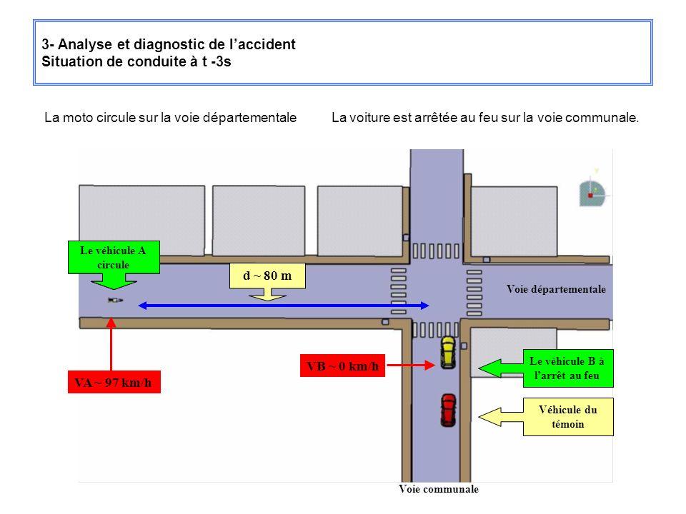 3- Analyse et diagnostic de laccident Situation de conduite à t -3s La moto circule sur la voie départementale La voiture est arrêtée au feu sur la vo