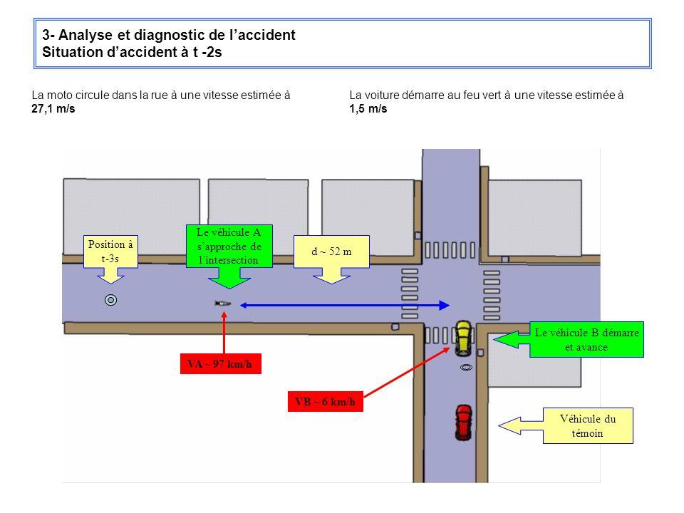3- Analyse et diagnostic de laccident Situation daccident à t -2s La voiture démarre au feu vert à une vitesse estimée à 1,5 m/s La moto circule dans