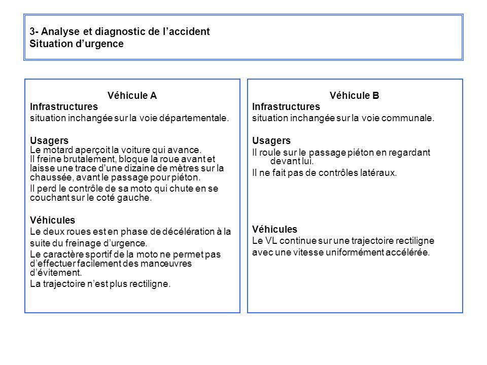 3- Analyse et diagnostic de laccident Situation durgence Véhicule A Infrastructures situation inchangée sur la voie départementale. Usagers Le motard