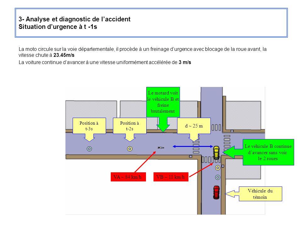 3- Analyse et diagnostic de laccident Situation durgence à t -1s La moto circule sur la voie départementale, il procède à un freinage durgence avec bl