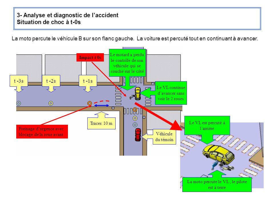 3- Analyse et diagnostic de laccident Situation de choc à t-0s La moto percute le véhicule B sur son flanc gauche. La voiture est percuté tout en cont