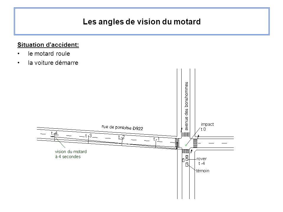 Les angles de vision du motard Situation d'accident: le motard roule la voiture démarre