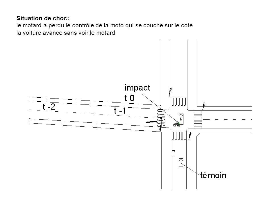 Situation de choc: le motard a perdu le contrôle de la moto qui se couche sur le coté la voiture avance sans voir le motard