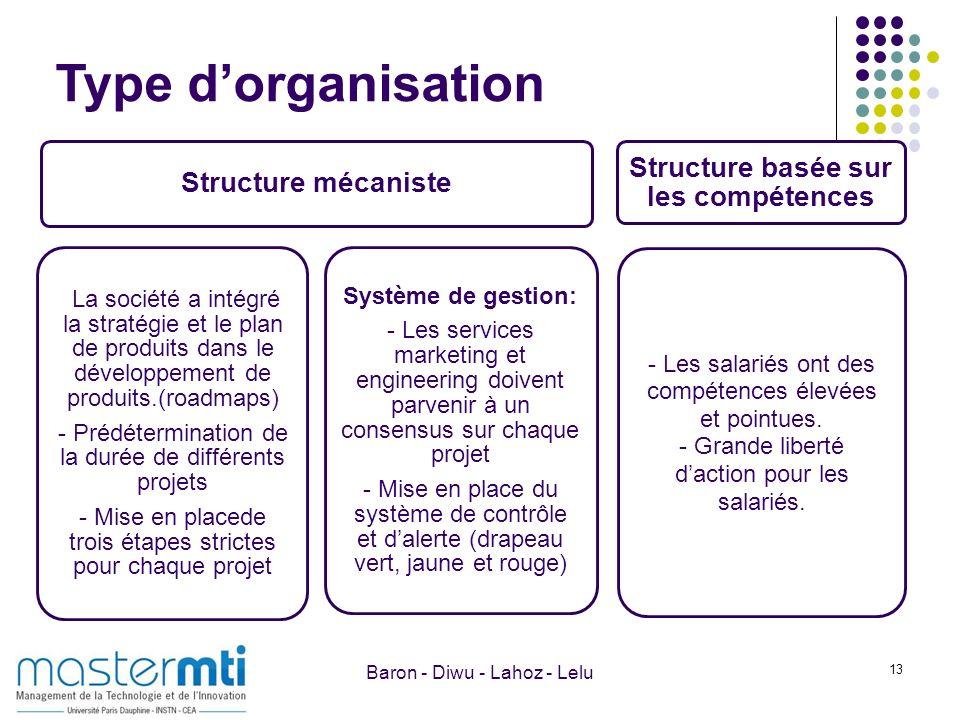 13 Type dorganisation Structure mécaniste La société a intégré la stratégie et le plan de produits dans le développement de produits.(roadmaps) - Préd