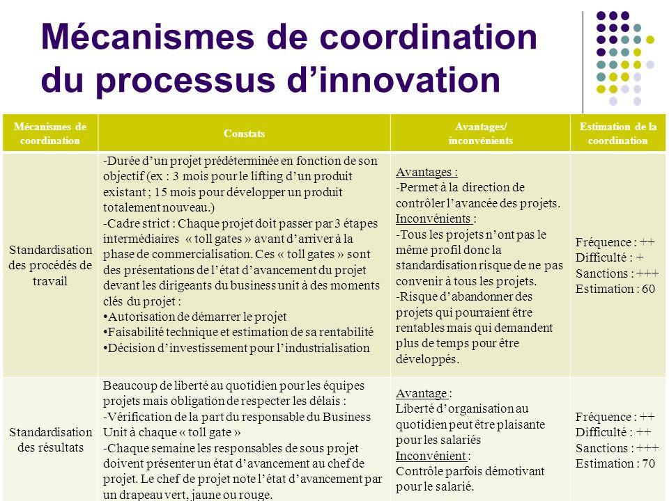 Mécanismes de coordination du processus dinnovation (2) 9 Mécanismes de coordination Constats Avantages/ inconvénients Estimation de la coordination Supervision directe Le directeur du business unit a le pouvoir daccorder ou non la poursuite dun projet lors des « toll gates ».