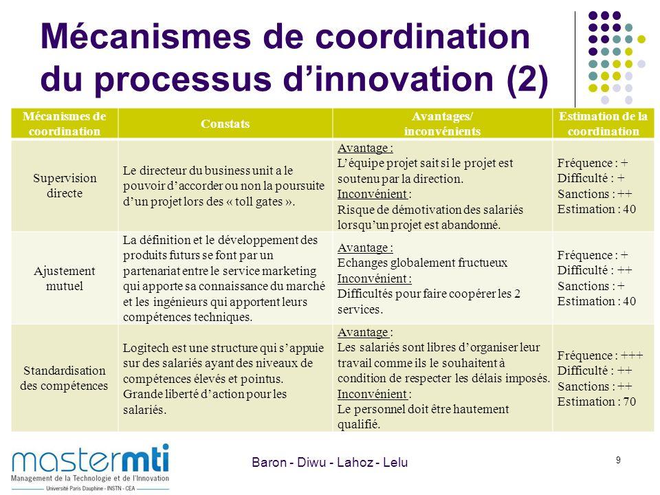 Mécanismes de coordination du processus dinnovation (2) 9 Mécanismes de coordination Constats Avantages/ inconvénients Estimation de la coordination S
