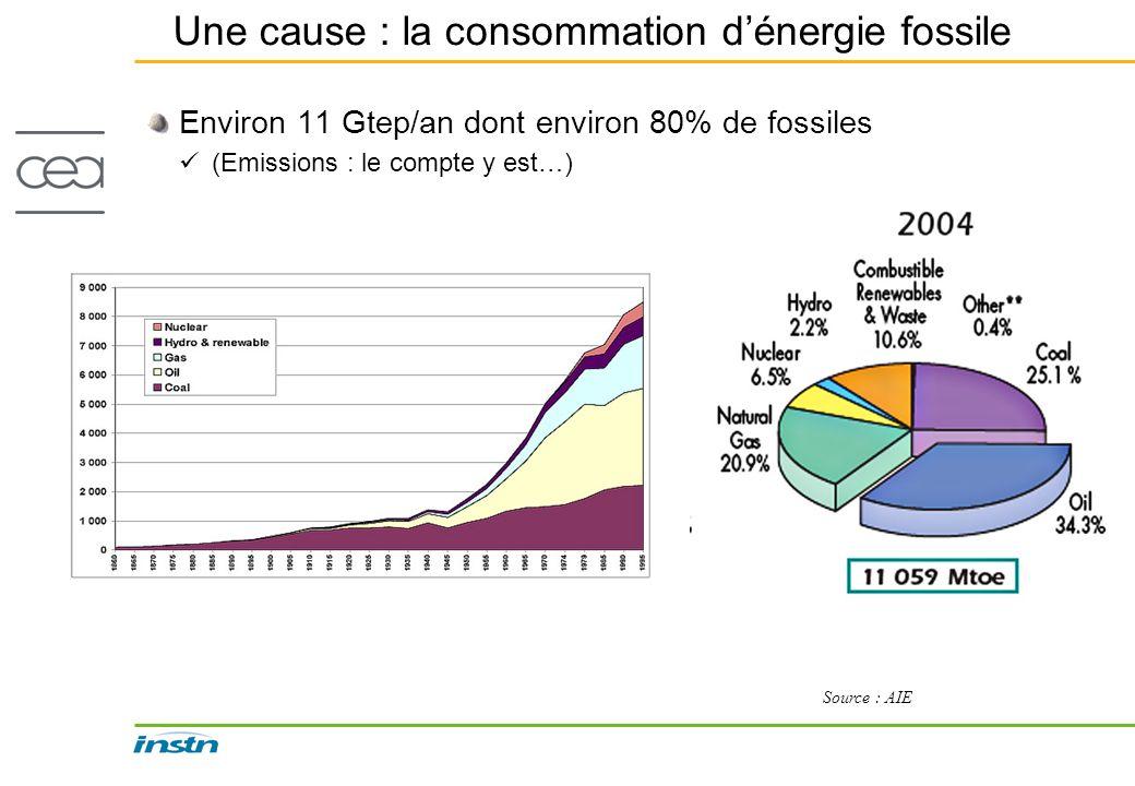Une cause : la consommation dénergie fossile Environ 11 Gtep/an dont environ 80% de fossiles (Emissions : le compte y est…) Source : AIE