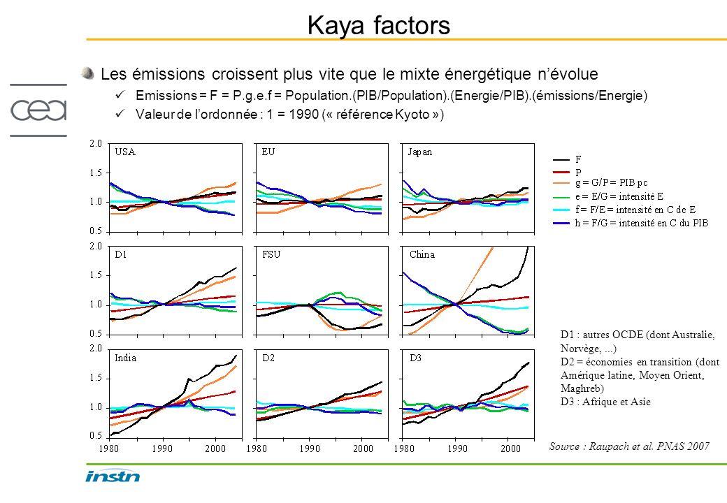 Kaya factors Les émissions croissent plus vite que le mixte énergétique névolue Emissions = F = P.g.e.f = Population.(PIB/Population).(Energie/PIB).(é