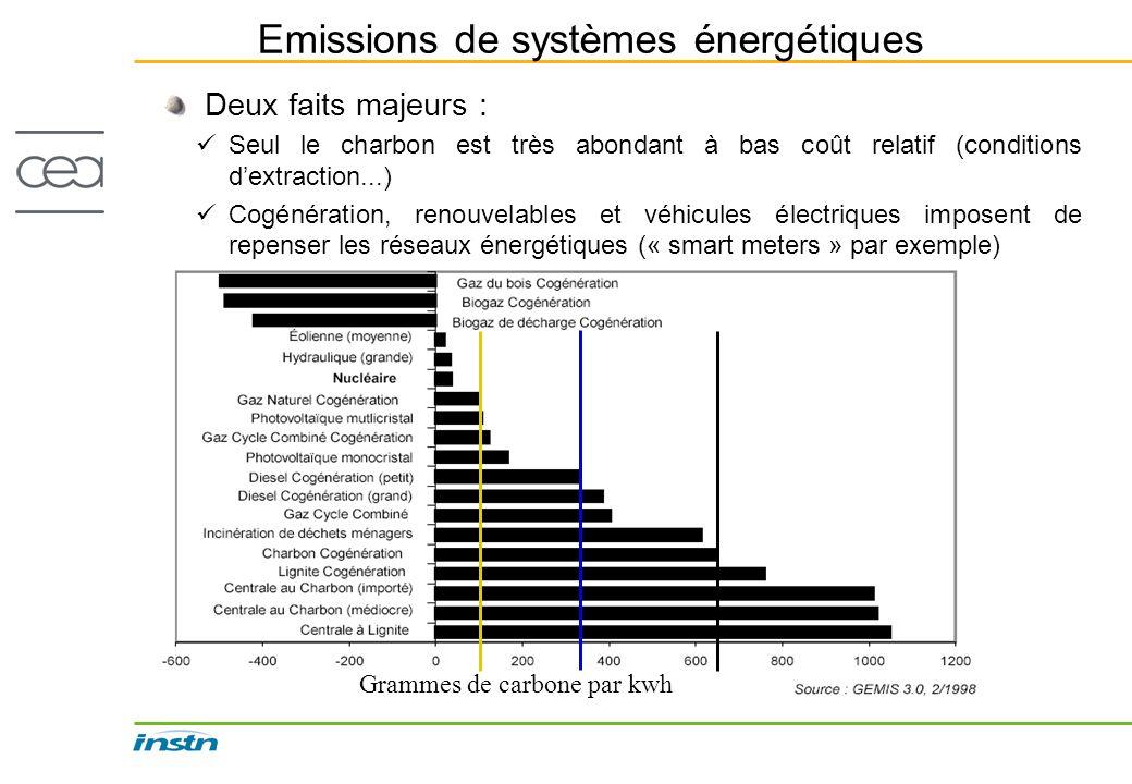 Emissions de systèmes énergétiques Deux faits majeurs : Seul le charbon est très abondant à bas coût relatif (conditions dextraction...) Cogénération,
