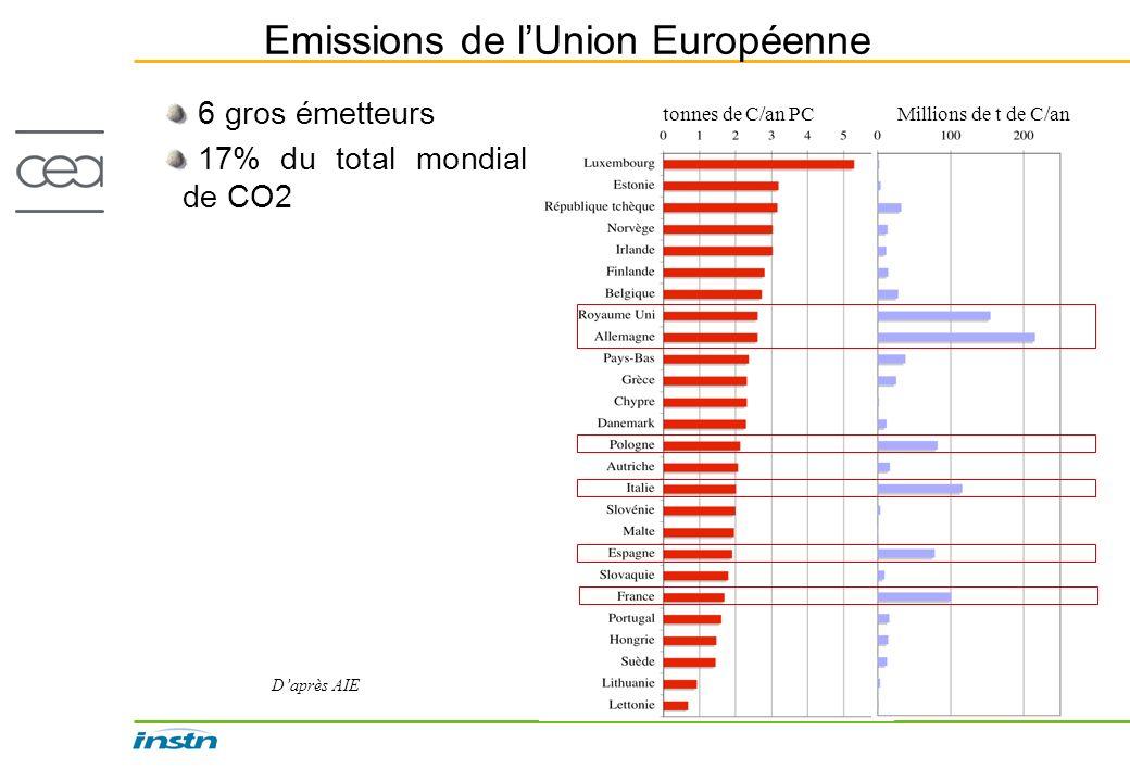 Emissions de lUnion Européenne 15% 21% 8% 11% 8% 10% 6 gros émetteurs 17% du total mondial de CO2 tonnes de C/an PCMillions de t de C/an Daprès AIE