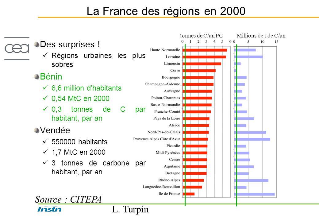 L. Turpin La France des régions en 2000 Des surprises ! Régions urbaines les plus sobres Bénin 6,6 million dhabitants 0,54 MtC en 2000 0,3 tonnes de C