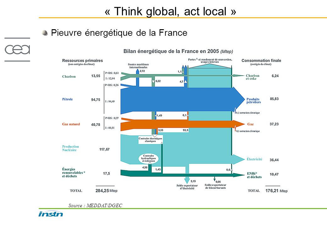 « Think global, act local » Pieuvre énergétique de la France Source : MEDDAT/DGEC