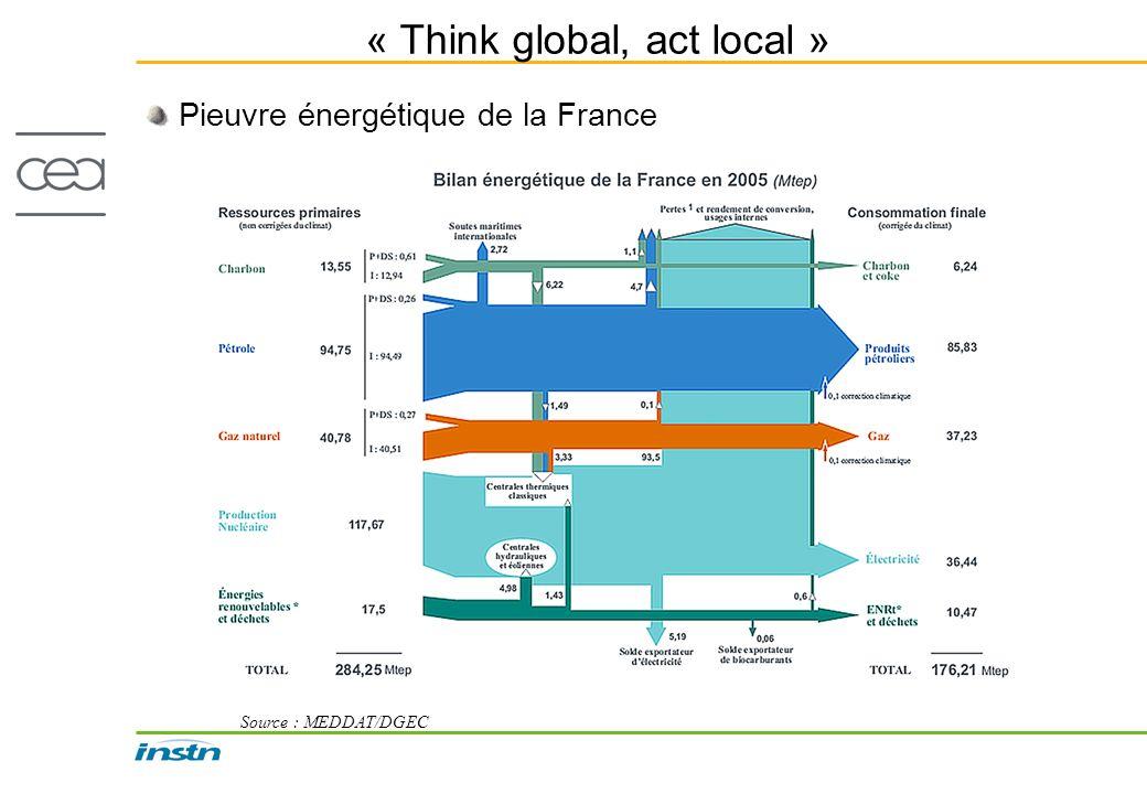 « Think global, act local » Pieuvre énergétique de la France Source : MEDDAT/DGEC