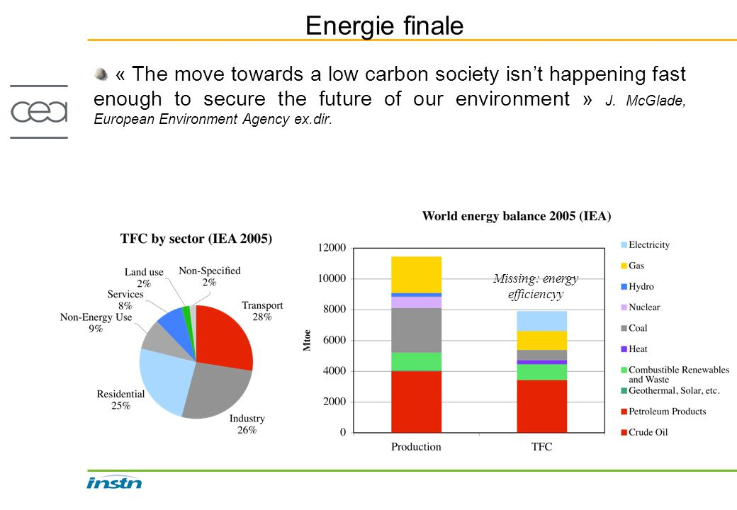 Energie finale « The move towards a low carbon society isnt happening fast enough to secure the future of our environment » J.