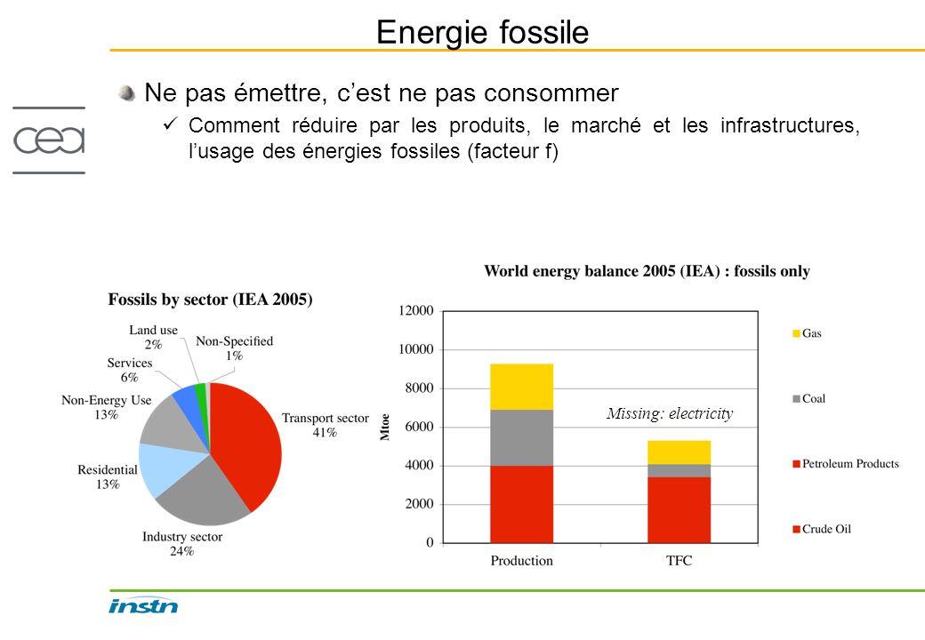 Energie fossile Ne pas émettre, cest ne pas consommer Comment réduire par les produits, le marché et les infrastructures, lusage des énergies fossiles
