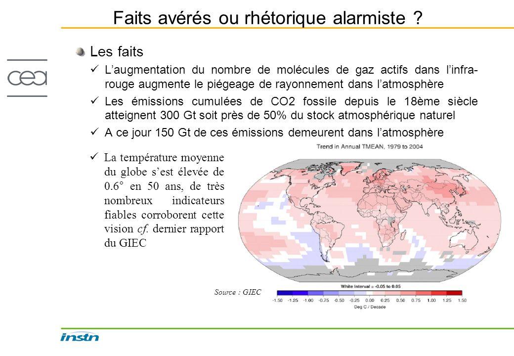 Faits avérés ou rhétorique alarmiste ? Les faits Laugmentation du nombre de molécules de gaz actifs dans linfra- rouge augmente le piégeage de rayonne