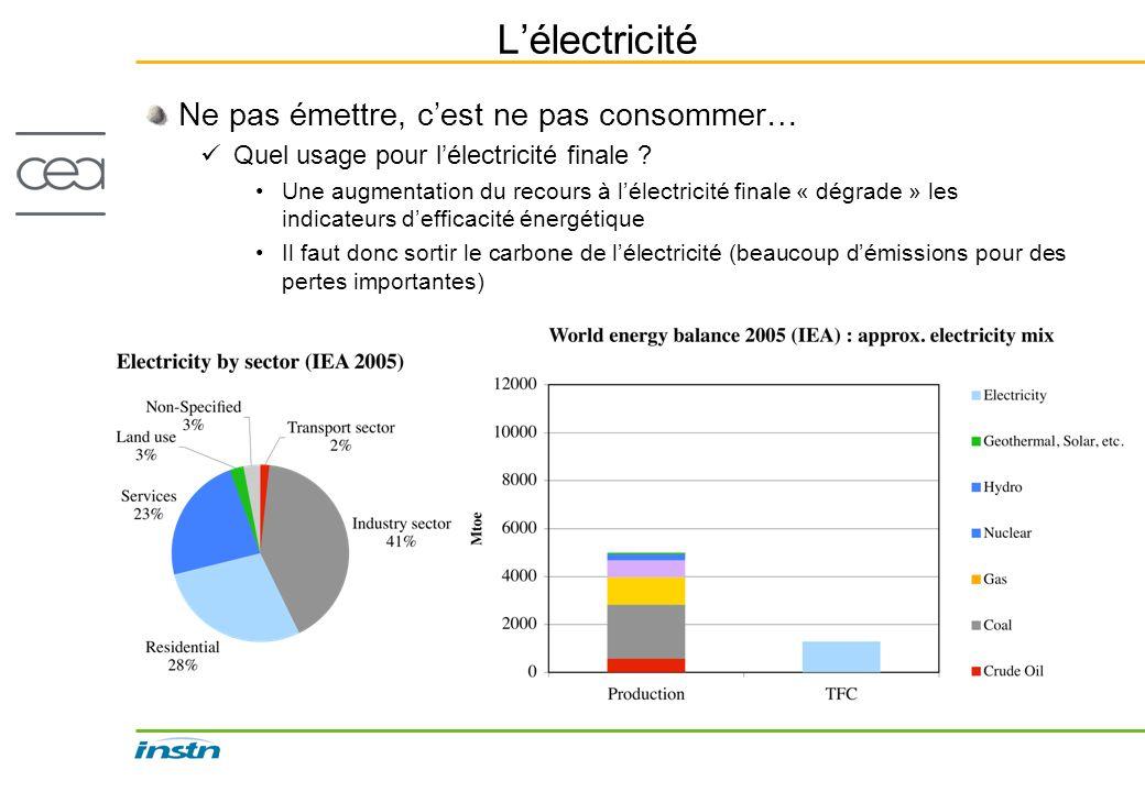 Lélectricité Ne pas émettre, cest ne pas consommer… Quel usage pour lélectricité finale ? Une augmentation du recours à lélectricité finale « dégrade