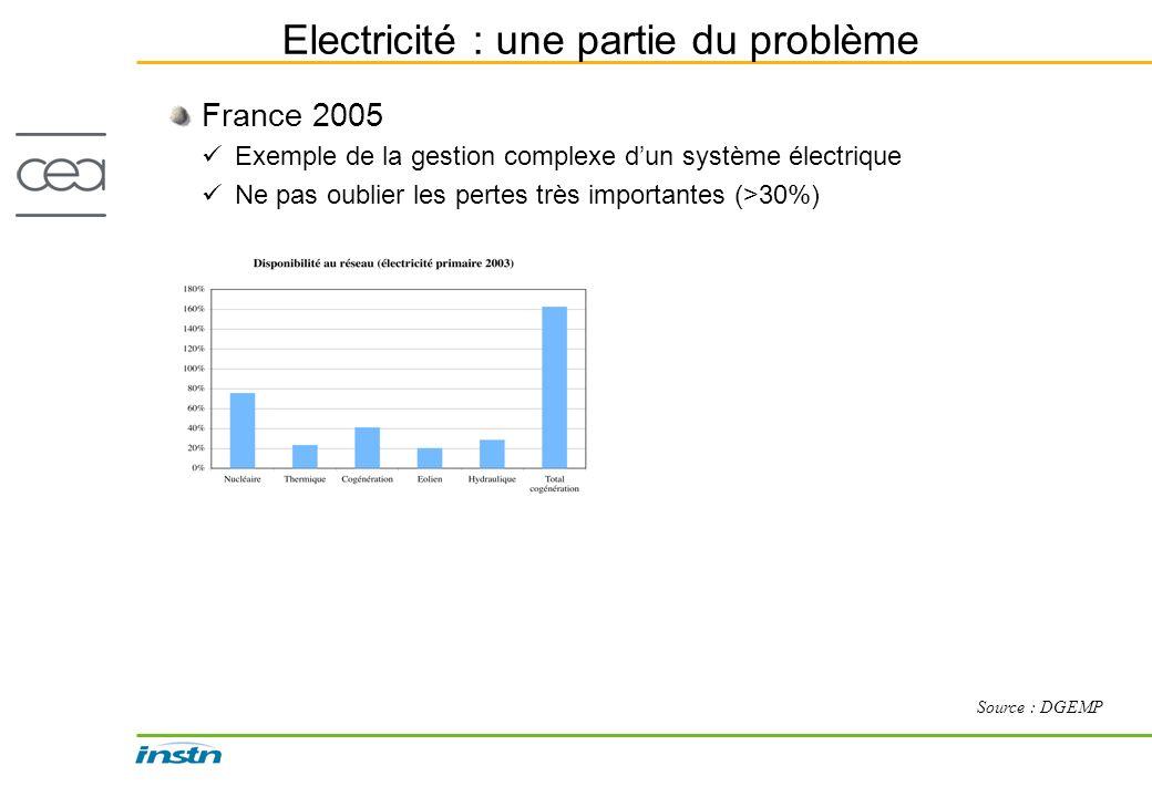 Electricité : une partie du problème France 2005 Exemple de la gestion complexe dun système électrique Ne pas oublier les pertes très importantes (>30