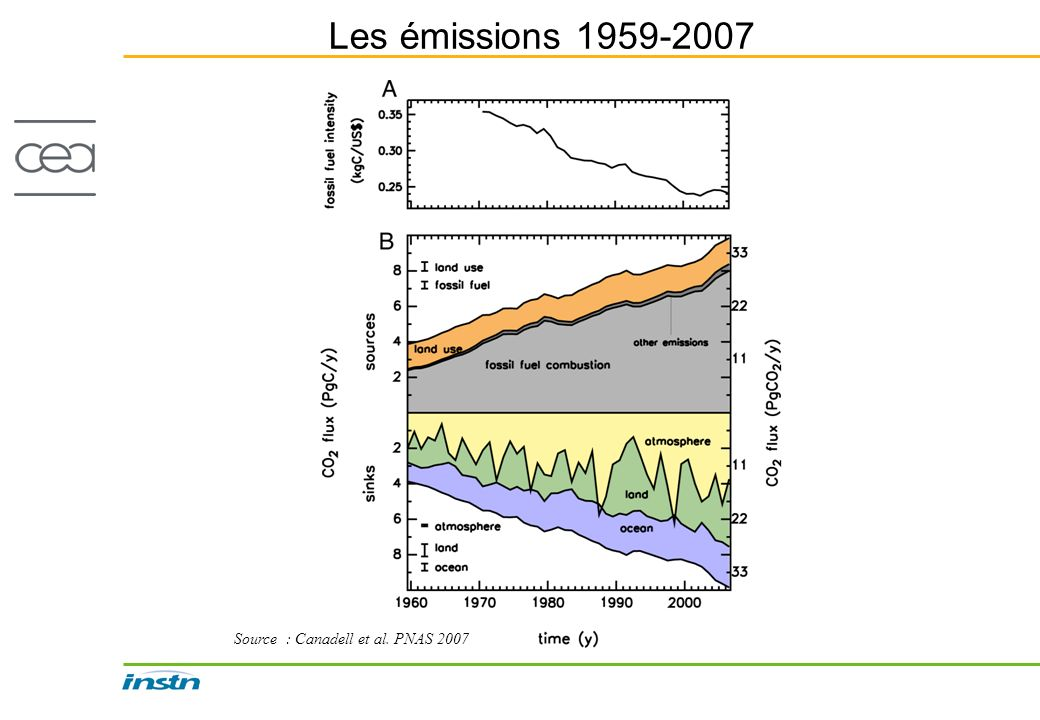 Les émissions 1959-2007 Source : Canadell et al. PNAS 2007