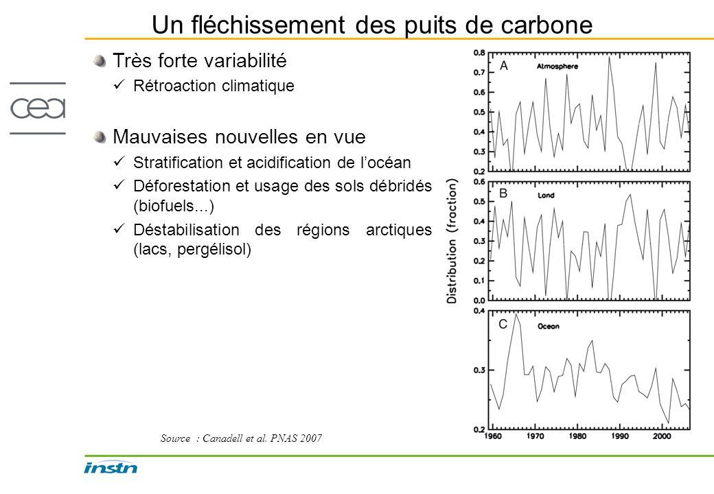 Un fléchissement des puits de carbone Source : Canadell et al. PNAS 2007 Très forte variabilité Rétroaction climatique Mauvaises nouvelles en vue Stra