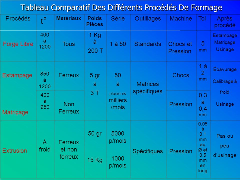 0,3 à 0,4 mm PressionNon Ferreux 400 à 950 Pas ou peu dusinage Ébavurage Calibrage à froid Usinage Estampage Matriçage Usinage Après procédé 0,05 à 0,