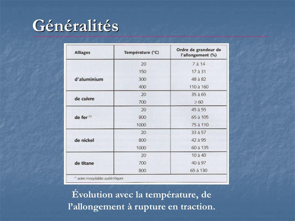 Généralités Évolution avec la température, de lallongement à rupture en traction.