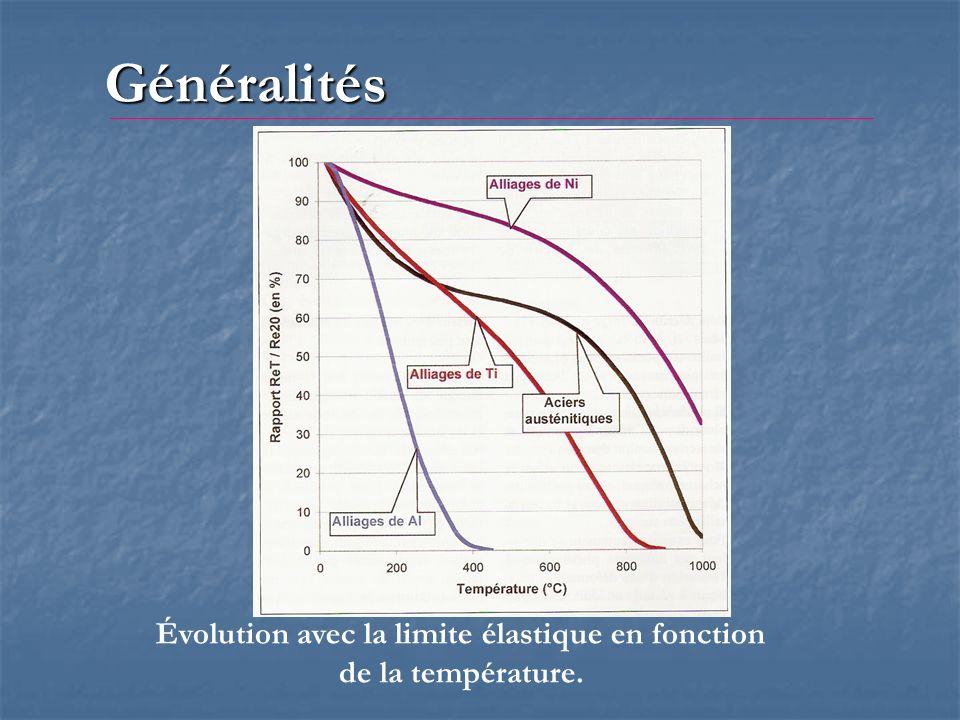 Généralités Évolution avec la limite élastique en fonction de la température.