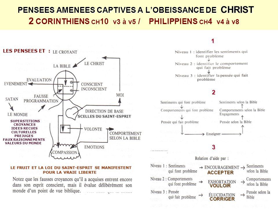 P ENSEES AMENEES CAPTIVES A LOBEISSANCE DE CHRIST 2 CORINTHIENS CH 10 v3 à v5 / PHILIPPIENS CH 4 v4 à v8 LES PENSEES ET : LE FRUIT ET LA LOI DU SAINT-