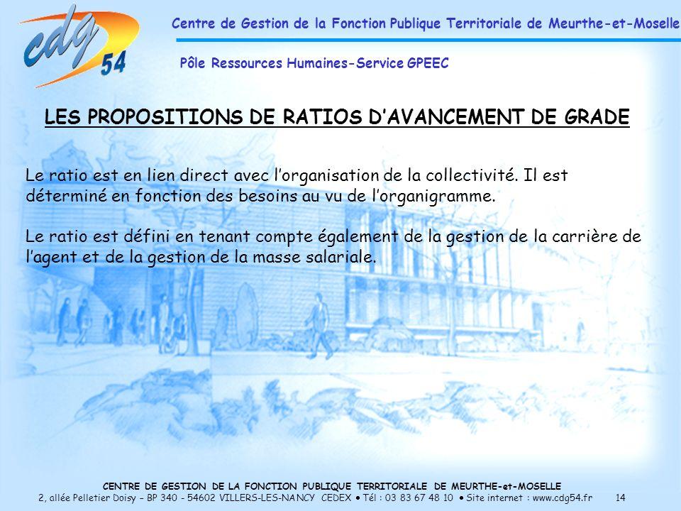 CENTRE DE GESTION DE LA FONCTION PUBLIQUE TERRITORIALE DE MEURTHE-et-MOSELLE 2, allée Pelletier Doisy – BP 340 - 54602 VILLERS-LES-NANCY CEDEX Tél : 03 83 67 48 10 Site internet : www.cdg54.fr 14 LES PROPOSITIONS DE RATIOS DAVANCEMENT DE GRADE Le ratio est en lien direct avec lorganisation de la collectivité.