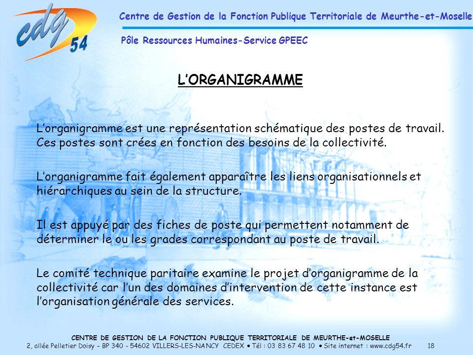 CENTRE DE GESTION DE LA FONCTION PUBLIQUE TERRITORIALE DE MEURTHE-et-MOSELLE 2, allée Pelletier Doisy – BP 340 - 54602 VILLERS-LES-NANCY CEDEX Tél : 03 83 67 48 10 Site internet : www.cdg54.fr 18 LORGANIGRAMME Lorganigramme est une représentation schématique des postes de travail.