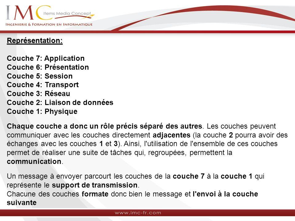 Représentation: Représentation: Couche 7: Application Couche 6: Présentation Couche 5: Session Couche 4: Transport Couche 3: Réseau Couche 2: Liaison