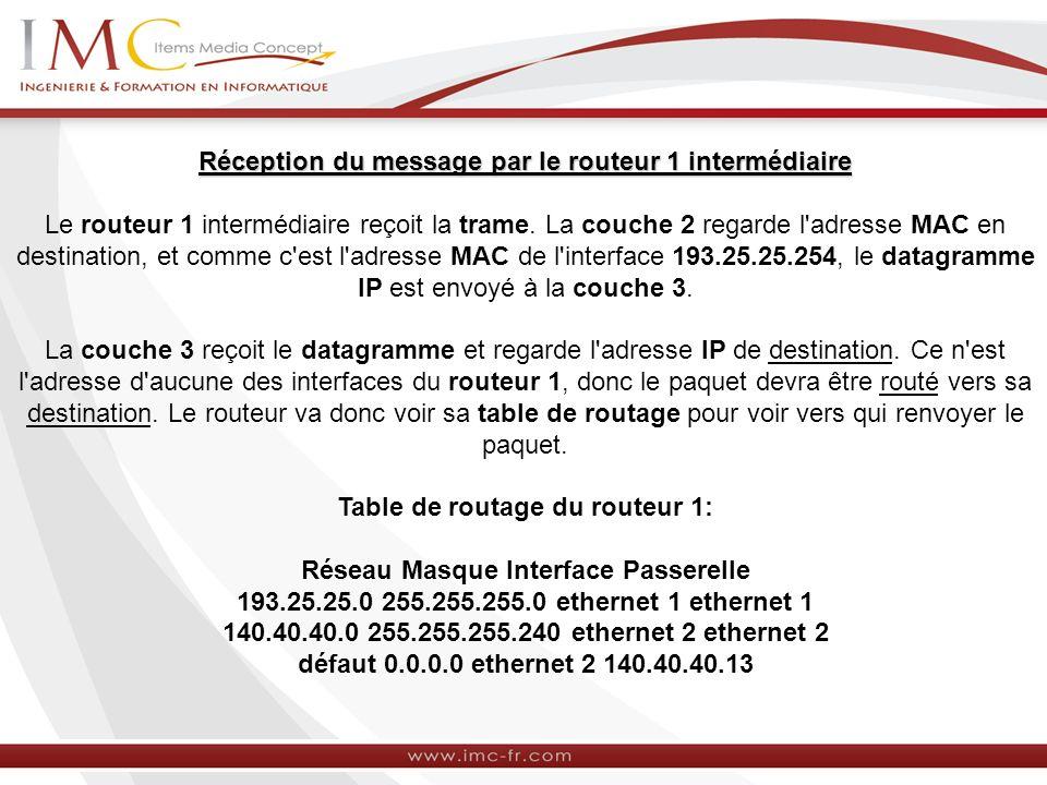 Réception du message par le routeur 1 intermédiaire Le routeur 1 intermédiaire reçoit la trame. La couche 2 regarde l'adresse MAC en destination, et c