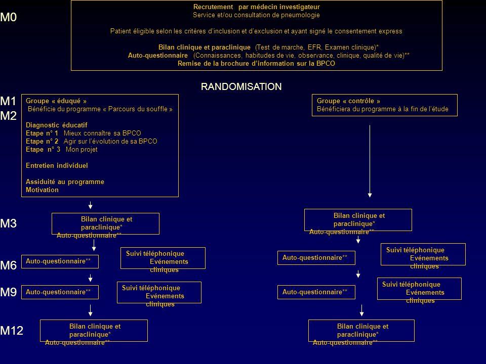 Recrutement par médecin investigateur Service et/ou consultation de pneumologie Patient éligible selon les critères dinclusion et dexclusion et ayant