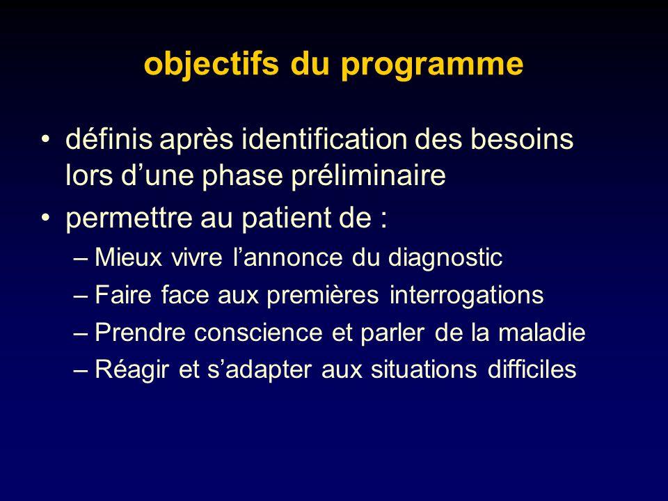 objectifs du programme définis après identification des besoins lors dune phase préliminaire permettre au patient de : –Mieux vivre lannonce du diagno
