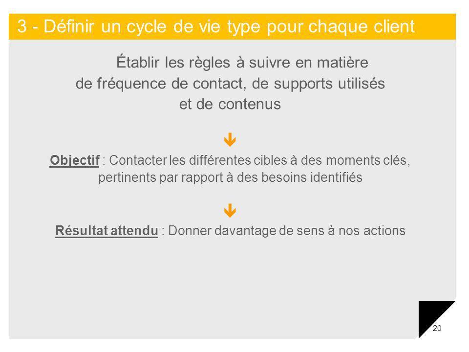 20 Établir les règles à suivre en matière de fréquence de contact, de supports utilisés et de contenus Objectif : Contacter les différentes cibles à d