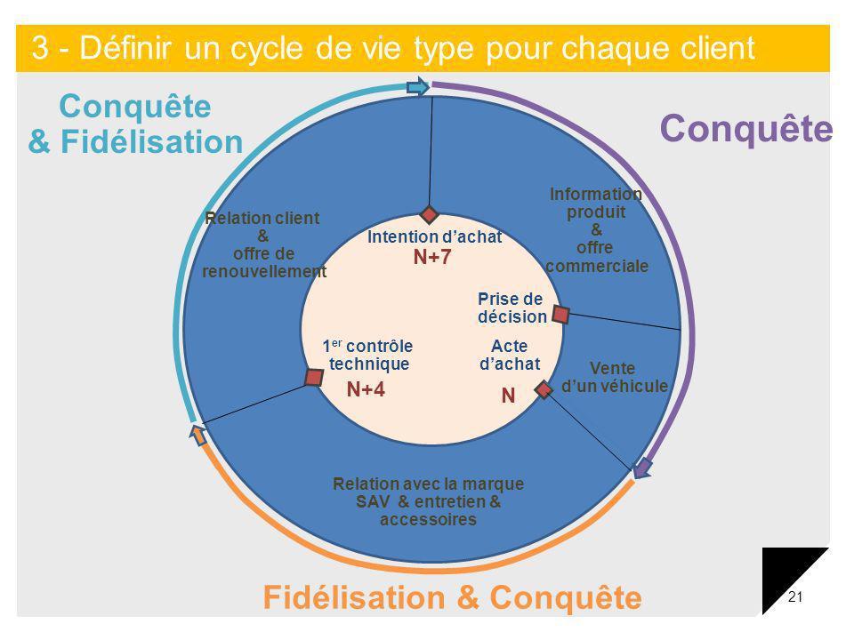21 Conquête Fidélisation & Conquête Conquête & Fidélisation Intention dachat Prise de décision Acte dachat 1 er contrôle technique N+4 N+7 N Relation