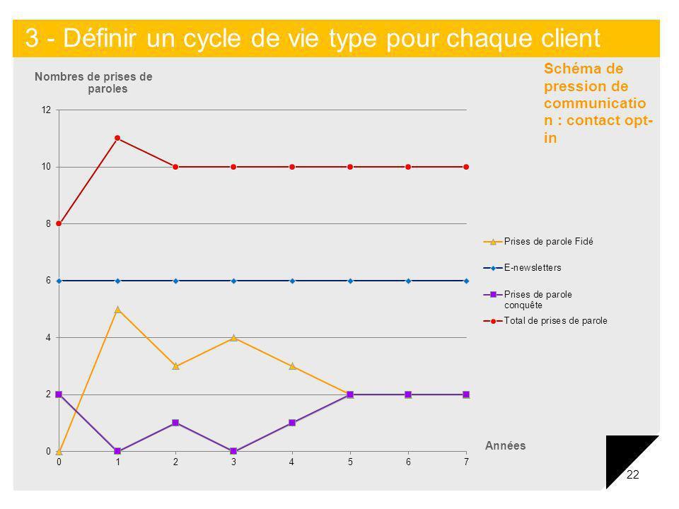 22 Nombres de prises de paroles Années 3 - Définir un cycle de vie type pour chaque client Schéma de pression de communicatio n : contact opt- in