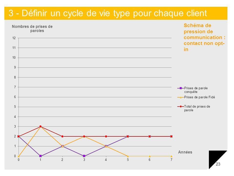 23 Nombres de prises de paroles Années 3 - Définir un cycle de vie type pour chaque client Schéma de pression de communication : contact non opt- in