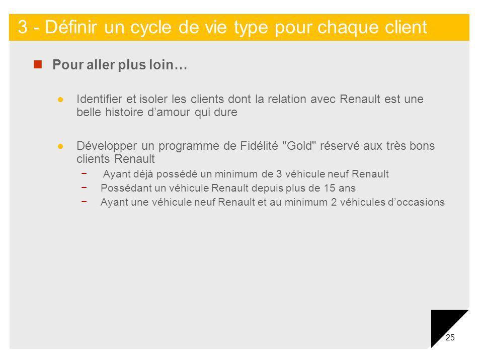 25 Pour aller plus loin… Identifier et isoler les clients dont la relation avec Renault est une belle histoire damour qui dure Développer un programme
