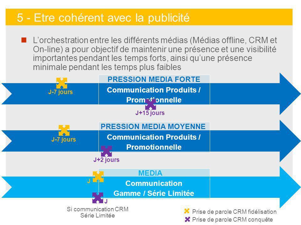 31 Prise de parole CRM fidélisation Prise de parole CRM conquête Communication Produits / Promotionnelle J-7 jours J+15 jours PRESSION MEDIA FORTE Com