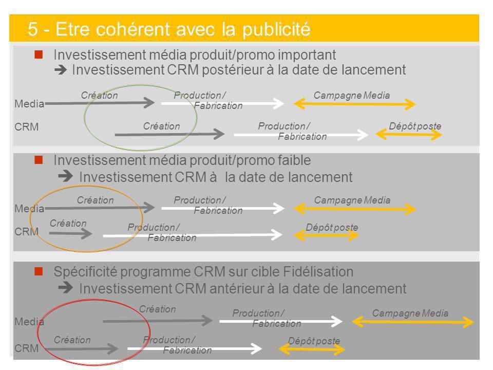32 Investissement média produit/promo important Investissement CRM postérieur à la date de lancement Investissement média produit/promo faible Investi