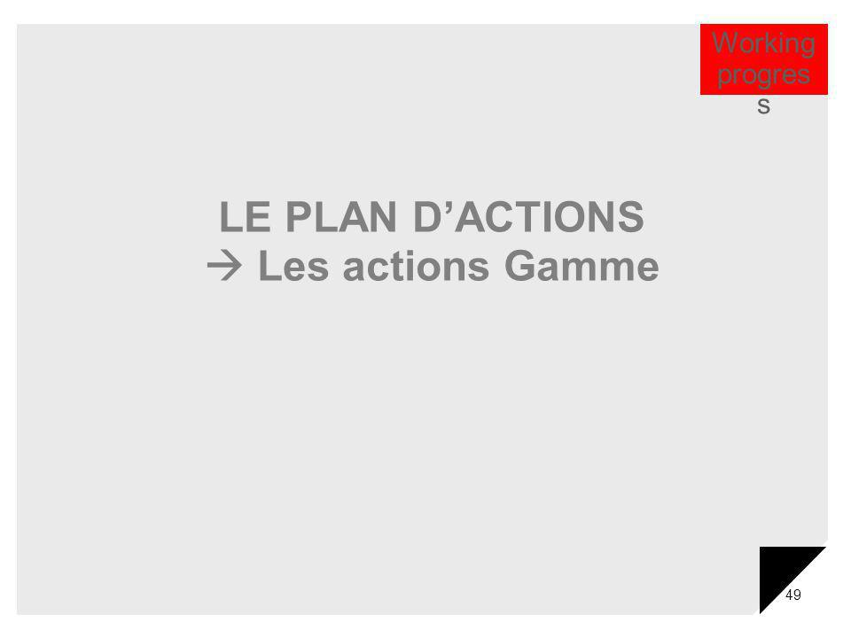 49 LE PLAN DACTIONS Les actions Gamme Working progres s